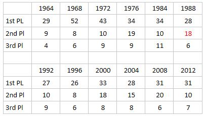 US Swim Team May Be Swimming Upstream In Rio The Olympians - Olympic medal count 1992