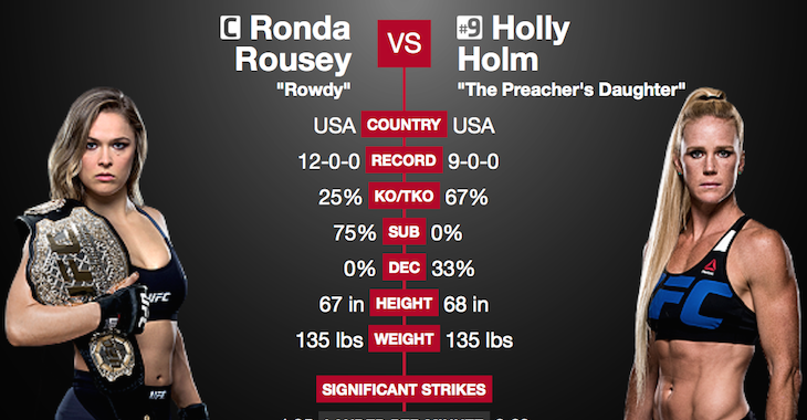 Ronda Rousey Holly Holm tale of the tape