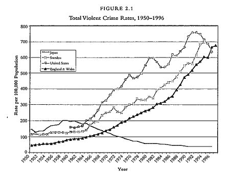 Total Violent Crime Rates 1950 to 1996