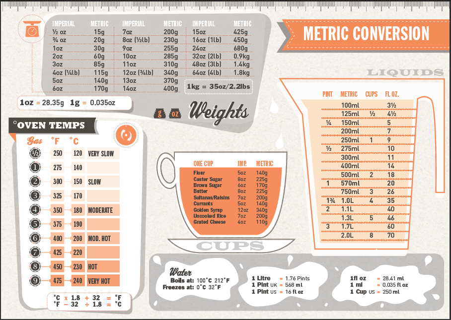 Imperial Metric Conversion for cooking