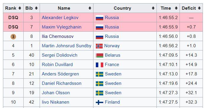 Sochi 50k cross country ski medal standings