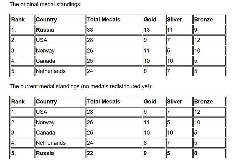 Sochi Medal Rankings Top Five