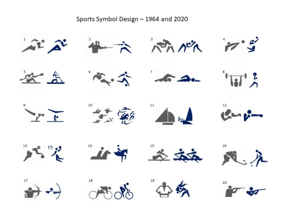 Sports Symbols 1964 and 2020